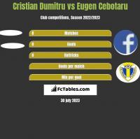 Cristian Dumitru vs Eugen Cebotaru h2h player stats