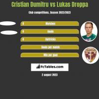 Cristian Dumitru vs Lukas Droppa h2h player stats