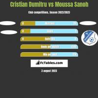 Cristian Dumitru vs Moussa Sanoh h2h player stats