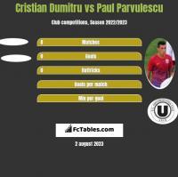 Cristian Dumitru vs Paul Parvulescu h2h player stats