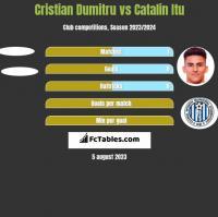 Cristian Dumitru vs Catalin Itu h2h player stats