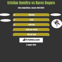Cristian Dumitru vs Rares Dogaru h2h player stats