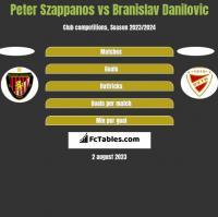 Peter Szappanos vs Branislav Danilovic h2h player stats