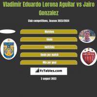 Vladimir Eduardo Lorona Aguilar vs Jairo Gonzalez h2h player stats