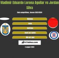 Vladimir Eduardo Lorona Aguilar vs Jordan Silva h2h player stats