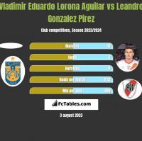 Vladimir Eduardo Lorona Aguilar vs Leandro Gonzalez Pirez h2h player stats