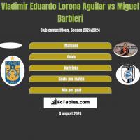 Vladimir Eduardo Lorona Aguilar vs Miguel Barbieri h2h player stats