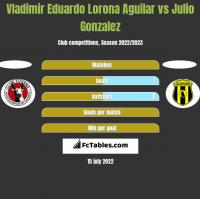 Vladimir Eduardo Lorona Aguilar vs Julio Gonzalez h2h player stats