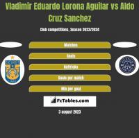 Vladimir Eduardo Lorona Aguilar vs Aldo Cruz Sanchez h2h player stats