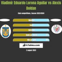 Vladimir Eduardo Lorona Aguilar vs Alexis Doldan h2h player stats