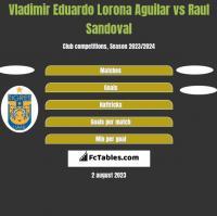 Vladimir Eduardo Lorona Aguilar vs Raul Sandoval h2h player stats