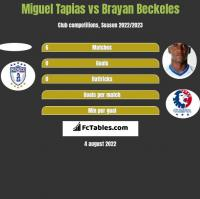 Miguel Tapias vs Brayan Beckeles h2h player stats