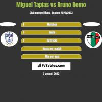 Miguel Tapias vs Bruno Romo h2h player stats