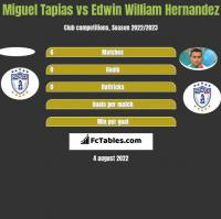 Miguel Tapias vs Edwin William Hernandez h2h player stats