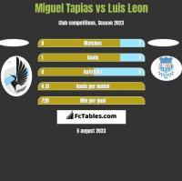 Miguel Tapias vs Luis Leon h2h player stats