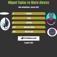 Miguel Tapias vs Mario Alvarez h2h player stats