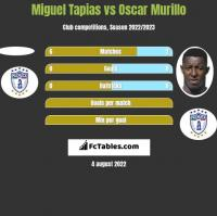 Miguel Tapias vs Oscar Murillo h2h player stats