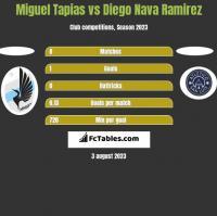 Miguel Tapias vs Diego Nava Ramirez h2h player stats