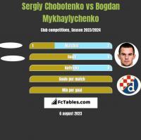 Sergiy Chobotenko vs Bogdan Mykhaylychenko h2h player stats