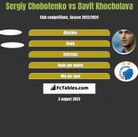 Sergiy Chobotenko vs Davit Khocholava h2h player stats