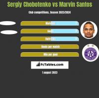 Sergiy Chobotenko vs Marvin Santos h2h player stats