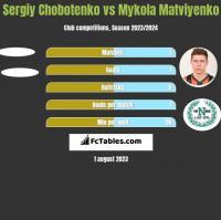 Sergiy Chobotenko vs Mykola Matviyenko h2h player stats