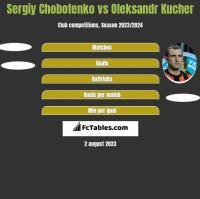 Sergiy Chobotenko vs Ołeksandr Kuczer h2h player stats