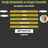 Sergiy Chobotenko vs Sergey Yavorskiy h2h player stats