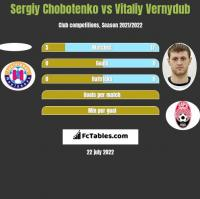 Sergiy Chobotenko vs Witalij Wernydub h2h player stats