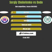 Sergiy Chobotenko vs Dodo h2h player stats