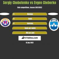 Sergiy Chobotenko vs Evgen Cheberko h2h player stats