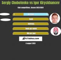 Sergiy Chobotenko vs Igor Kiryckhancev h2h player stats