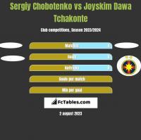 Sergiy Chobotenko vs Joyskim Dawa Tchakonte h2h player stats