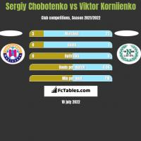 Sergiy Chobotenko vs Viktor Korniienko h2h player stats