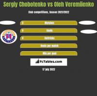 Sergiy Chobotenko vs Oleh Veremiienko h2h player stats