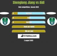 Shenglong Jiang vs Aidi h2h player stats