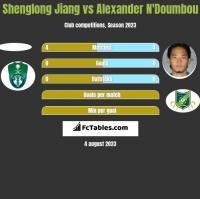 Shenglong Jiang vs Alexander N'Doumbou h2h player stats