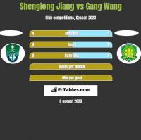 Shenglong Jiang vs Gang Wang h2h player stats
