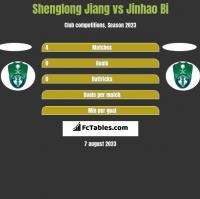 Shenglong Jiang vs Jinhao Bi h2h player stats