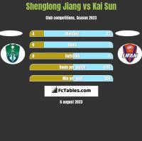 Shenglong Jiang vs Kai Sun h2h player stats