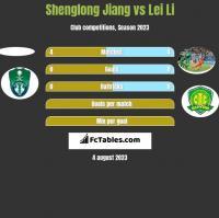Shenglong Jiang vs Lei Li h2h player stats