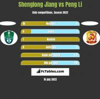 Shenglong Jiang vs Peng Li h2h player stats