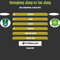 Shenglong Jiang vs Tao Jiang h2h player stats