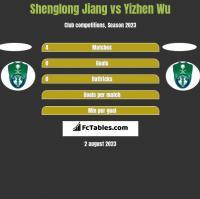 Shenglong Jiang vs Yizhen Wu h2h player stats