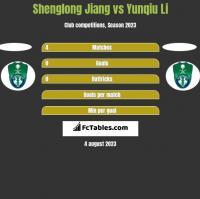 Shenglong Jiang vs Yunqiu Li h2h player stats