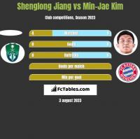 Shenglong Jiang vs Min-Jae Kim h2h player stats