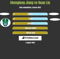 Shenglong Jiang vs Huan Liu h2h player stats