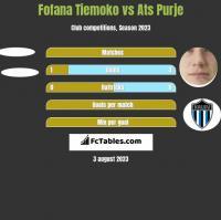 Fofana Tiemoko vs Ats Purje h2h player stats