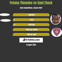 Fofana Tiemoko vs Gael Etock h2h player stats