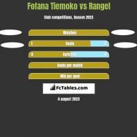 Fofana Tiemoko vs Rangel h2h player stats